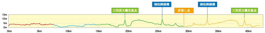 防府読売マラソン高低差10m