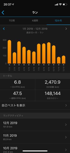 2019年走行距離2470km